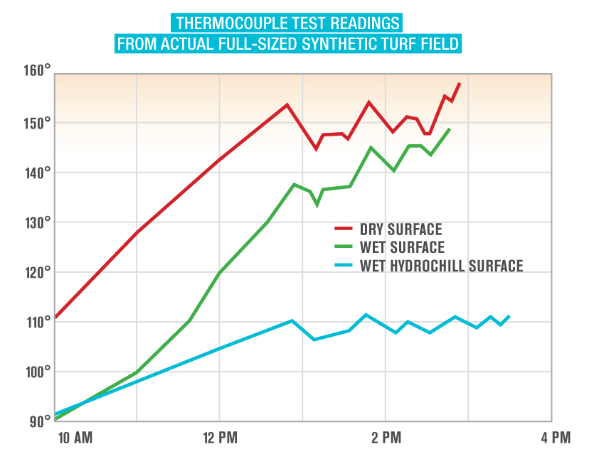 Thermocouple hydrochill test results